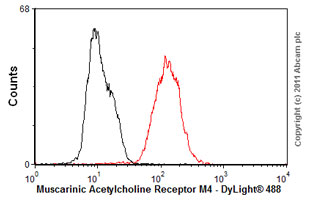 Flow Cytometry-Anti-Muscarinic Acetylcholine Receptor M4 antibody [18C7.2](ab77956)