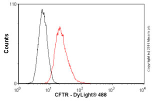 Flow Cytometry-Anti-CFTR antibody [MM13-4](ab77961)