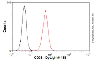 Flow Cytometry - Anti-Angiotensin Converting Enzyme 1 antibody [9B9] (ab77990)