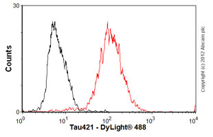Flow Cytometry-Anti-Tau421 antibody [tau-C3](ab78037)