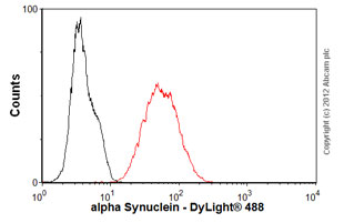 Flow Cytometry-Anti-alpha Synuclein antibody [3H9](ab78155)