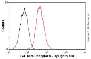 Flow Cytometry-TGF beta Receptor II antibody [MM0056-4F14](ab78419)