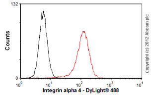Flow Cytometry-Anti-Integrin alpha 4 antibody [P1H4] - Azide free(ab78964)