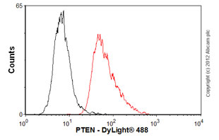 Flow Cytometry-Anti-PTEN antibody [A2b1](ab79156)