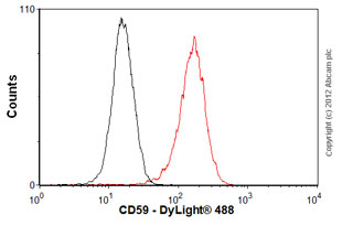 Flow Cytometry-Anti-CD59 antibody [p282 (H19)](ab79520)