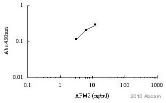 ELISA - APM2 antibody (ab79579)