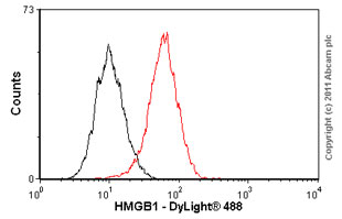 Flow Cytometry - Anti-HMGB1 antibody [EPR3507] (ab79823)