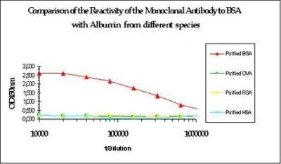ELISA - Bovine Serum Albumin antibody [1C12] (ab79827)