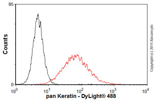 Flow Cytometry - Anti-pan Keratin antibody [80] (ab8068)
