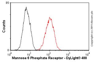 Flow Cytometry - Anti-M6PR (cation independent) [MEM-238] antibody (ab8093)