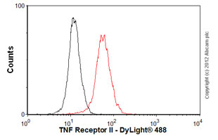 Flow Cytometry - Anti-TNF Receptor II antibody [MR2-1] (ab8161)