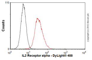 Flow Cytometry - Anti-IL2 Receptor alpha antibody [MEM-181] (ab8235)