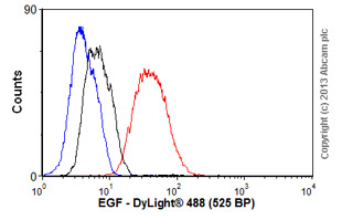 Flow Cytometry-Anti-EGF antibody [EGF-2](ab8282)