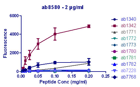 Peptide Array - Histone H3 (tri methyl K4) antibody - ChIP Grade (ab8580)