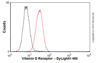 Flow Cytometry-Anti-Vitamin D Receptor  antibody [9A7](ab8756)