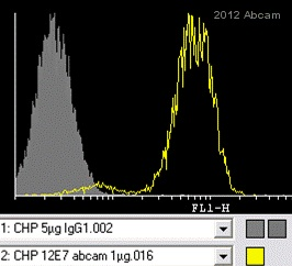 Flow Cytometry - Anti-CD99 antibody [12E7] (ab8855)