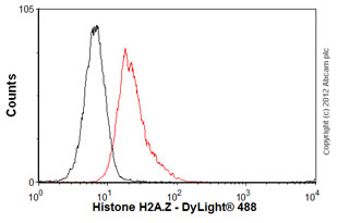 Flow Cytometry - Anti-Histone H2A.Z antibody [4A4] (ab80150)