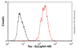 Flow Cytometry-Anti-Tau antibody [TAU-5] - BSA and Azide free(ab80579)