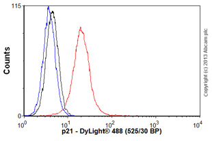 Flow Cytometry - Anti-p21 antibody [CP74] - BSA and Azide free (ab80633)