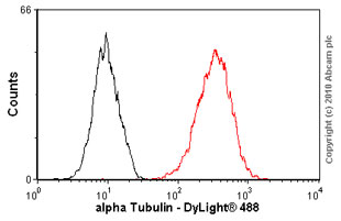 Flow Cytometry - Anti-alpha Tubulin antibody [DM1A] - BSA and Azide free (ab80779)