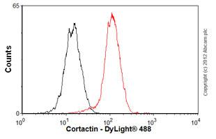 Flow Cytometry-Anti-Cortactin antibody [EP1922Y](ab81208)