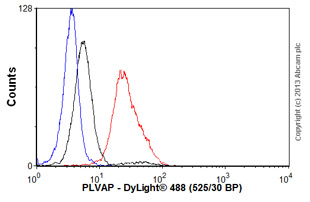 Flow Cytometry-Anti-PLVAP antibody [174/2](ab81719)