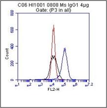Flow Cytometry - CD73 antibody [4G4] (ab81720)