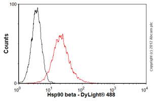 Flow Cytometry-Anti-Hsp90 beta antibody [MBH90B](ab82395)