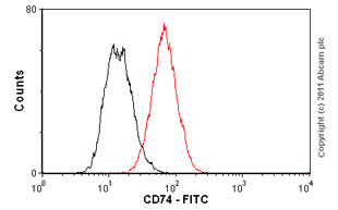 Flow Cytometry - Anti-CD74 antibody [LN2] (FITC) (ab82432)