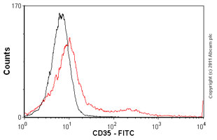 Flow Cytometry-Anti-CD35 antibody [E11] (FITC)(ab82441)