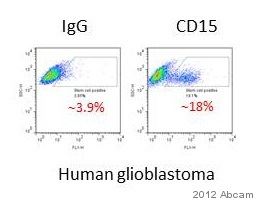 Flow Cytometry - Anti-CD15 antibody [28] (FITC) (ab82537)