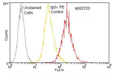 Flow Cytometry - Calreticulin antibody [FMC 75] (Phycoerythrin) (ab83220)