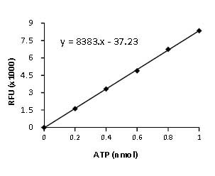 Functional Studies - ATP Colorimetric/Fluorometric Assay Kit (ab83355)