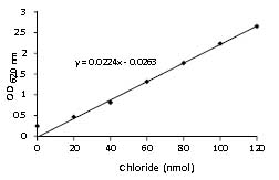 Functional Studies - Chloride Assay Kit (ab83372)