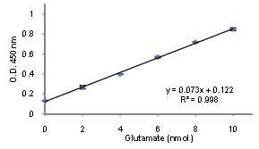 Functional Studies - Glutamate Assay Kit (ab83389)
