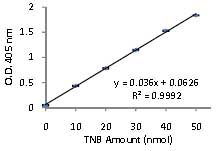 Functional Studies - Thioredoxin Reductase Assay Kit (ab83463)