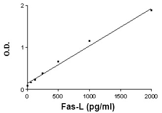 Eli-pair - Fas Ligand Human Elipair Kit (Reagents provided for 10 x 96 Well Plates) (ab83705)