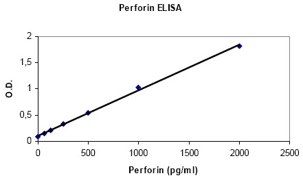 Human Perforin ELISA Set (ab83709)