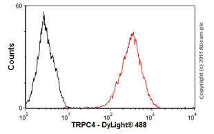 Flow Cytometry - Anti-TRPC4 antibody [S77-15] (ab84813)