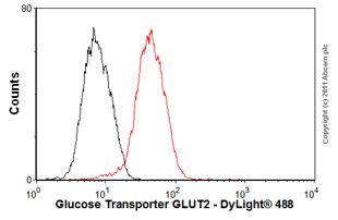 Flow Cytometry-Anti-Glucose Transporter GLUT2 antibody [5D1](ab85715)