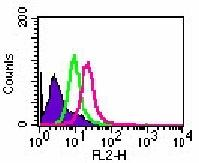 Flow Cytometry - TLR8 antibody [44C143] (ab85859)