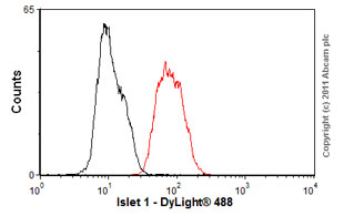 Flow Cytometry-Anti-Islet 1 antibody [1B1](ab86501)