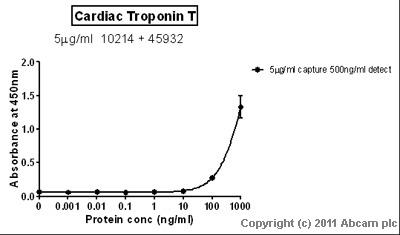 Sandwich ELISA - Cardiac Troponin T protein (His tag) (ab86685)