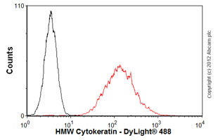Flow Cytometry-Anti-HMW Cytokeratin antibody [34betaE12](ab86725)