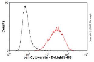 Flow Cytometry-Anti-pan Cytokeratin antibody [AE1/AE3 + 5D3](ab86734)