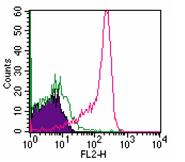 Flow Cytometry - Semaphorin 4D antibody [A8] (ab86829)