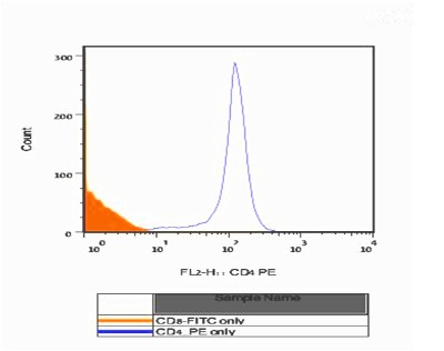 Flow Cytometry - CD4 antibody [GK1.5] (Phycoerythrin) (ab86859)