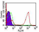 Flow Cytometry - CD3 antibody [OKT3] - Azide free (ab86883)