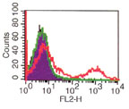 Flow Cytometry - CD8 antibody [RPA-T8] (ab86889)