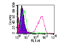Flow Cytometry - CD14 antibody [RPA-M1] (ab86895)
